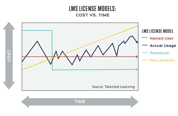 Blackboard and License - eLearning Learning